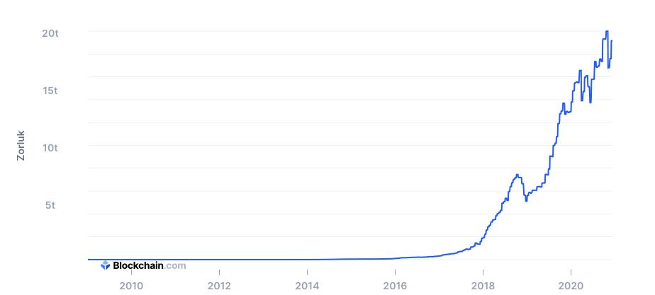 Bitcoin Ag Zorlugu