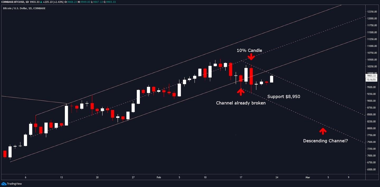 Bitcoin Fiyatı için Düşüş Senaryosu