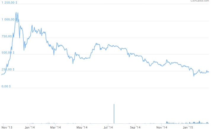 Bitcoin Yarılanma 2014