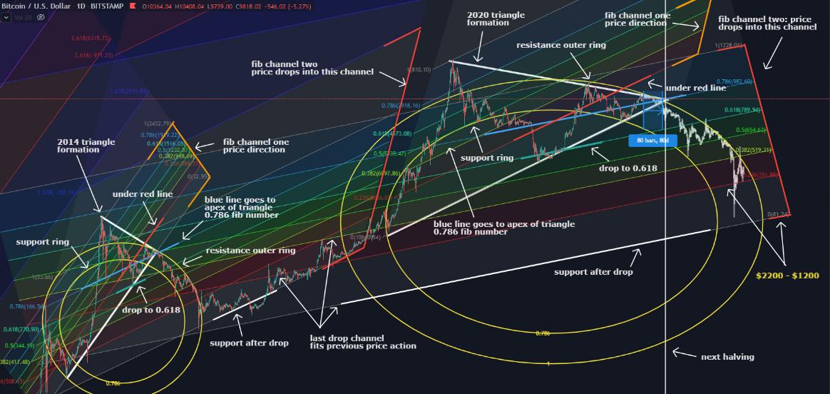 Bitcoin Yarılanma 2020