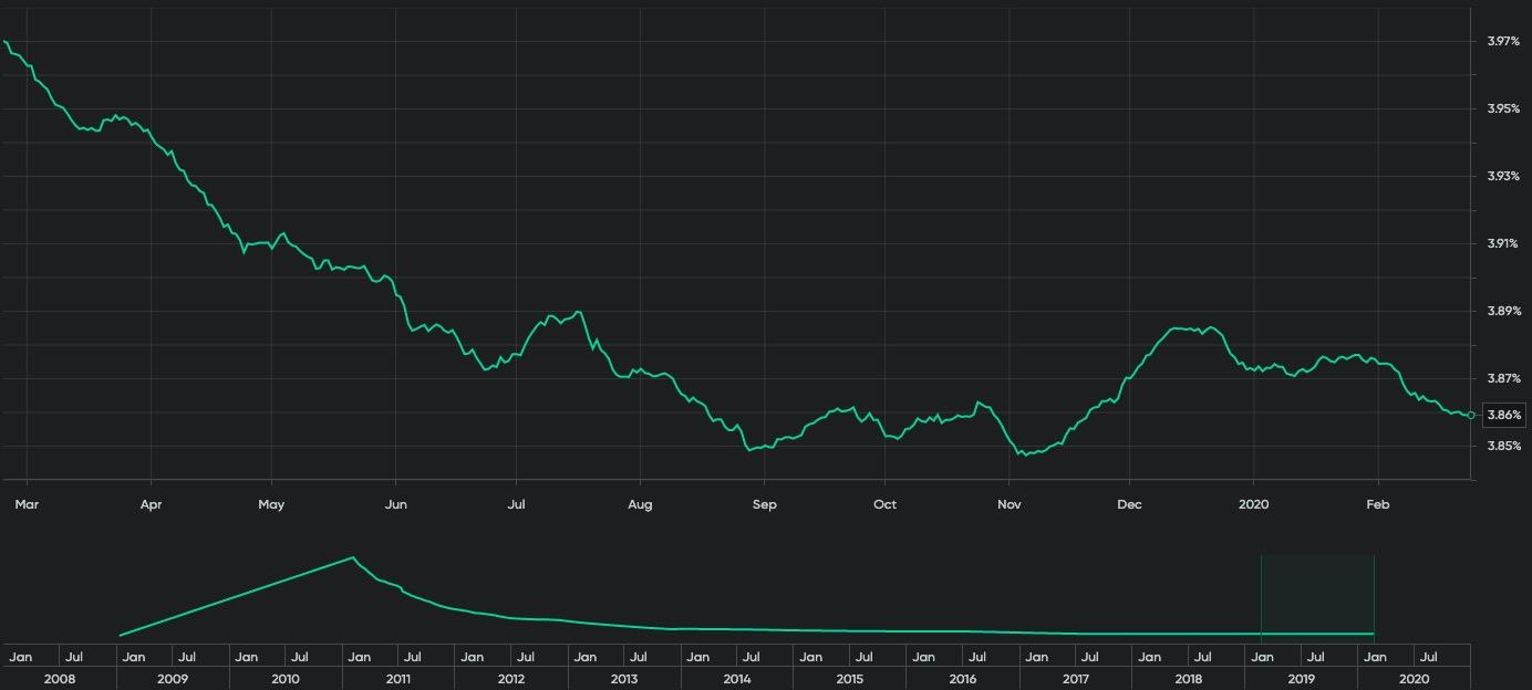 Bitcoin'in Enflasyon Oranı