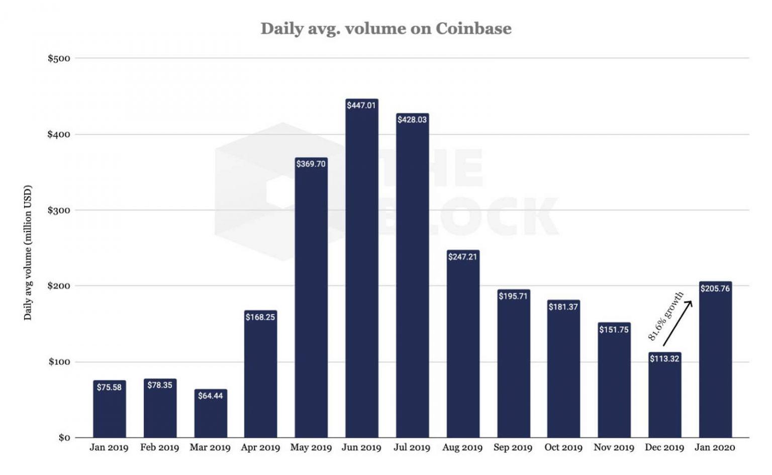 Coinbase Hacmi
