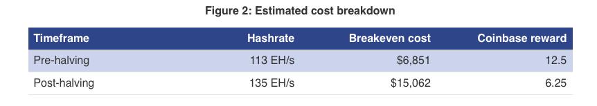 Bitcoin halving sonrası maliyet