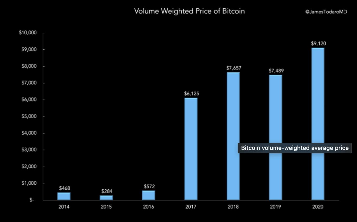 Bitcoin Hacim