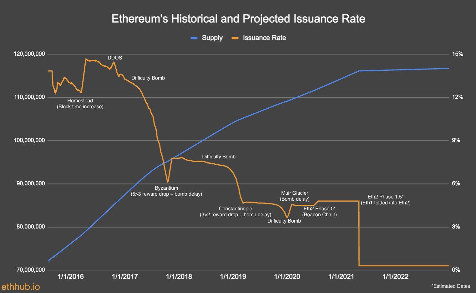 Ethereum ETH Arz Değişimi