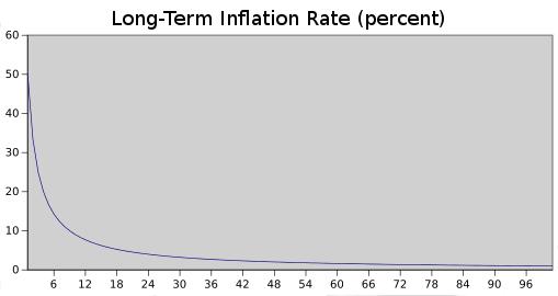 Ethereum Enflasyonu