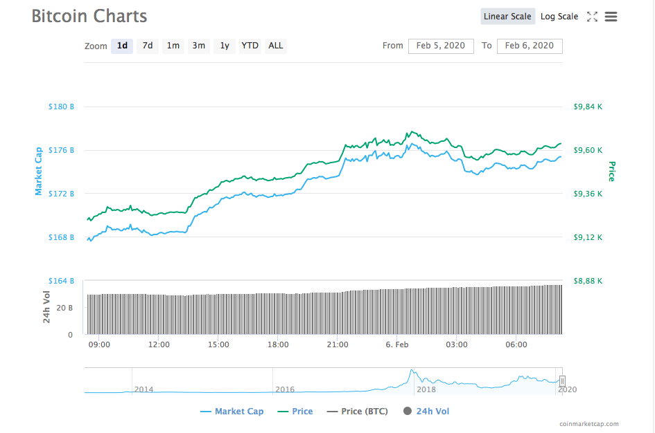 bitcoin yükselişine devam ediyor