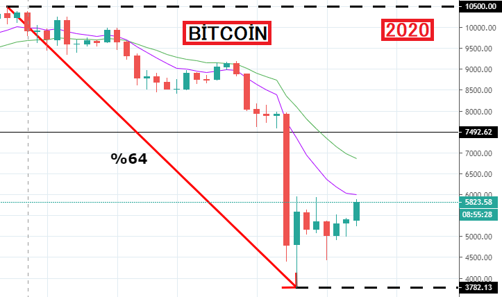 Bitcoin 2020 Ekonomik Krizi
