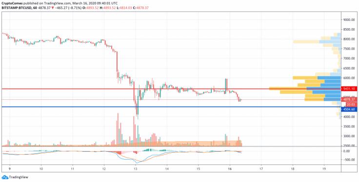 Bitcoin Fiyat Analizi - 1