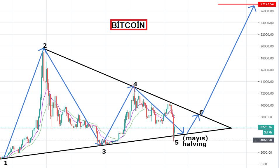 Bitcoin Mayıs Yarılanma 2020