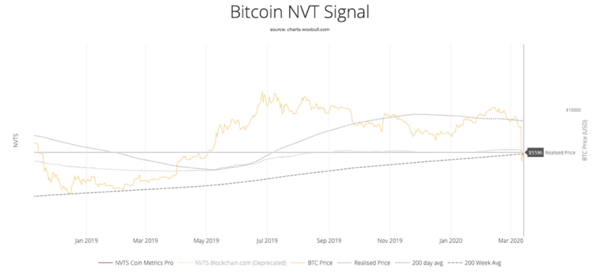 Bitcoin NVT Sinyali