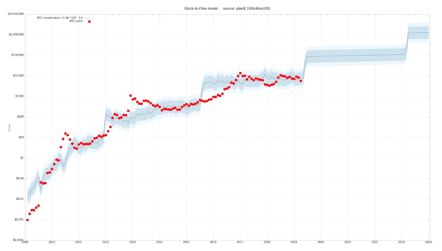Bitcoin Stok Akış Modeli