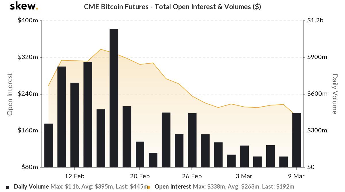 Bitcoin Vadelileri İşlem Hacmi CME