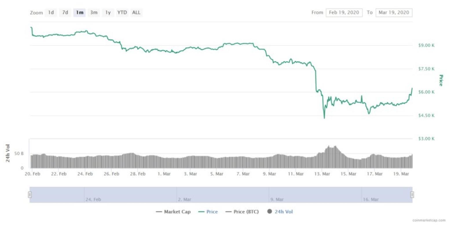 Bitcoin-gunluk-yukselis