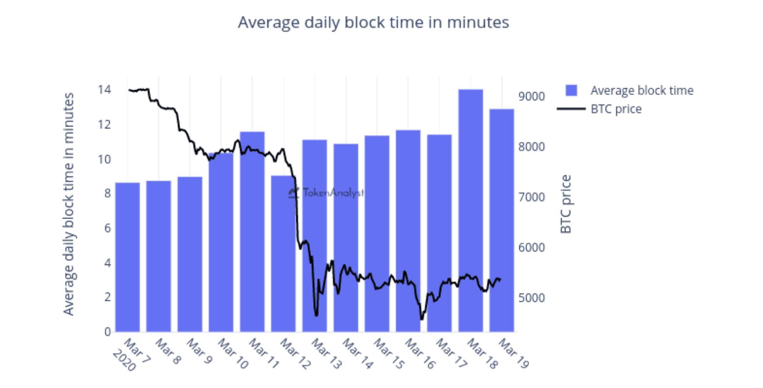 Bitcoin-ortalama-blok-suresi