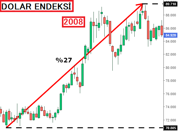 Dolar Endeksi 2008 Krizi
