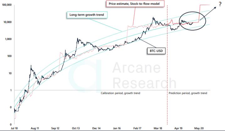 Stok Akış Modeli ve Bitcoin Fiyatı