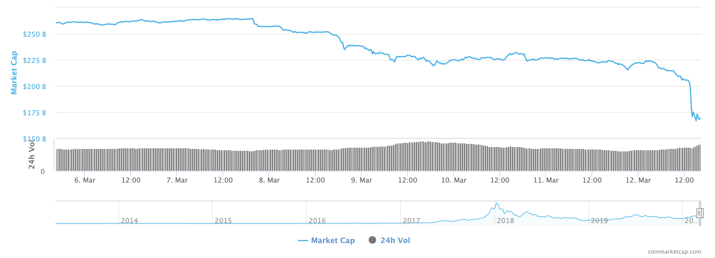 Toplam Piyasa Değeri