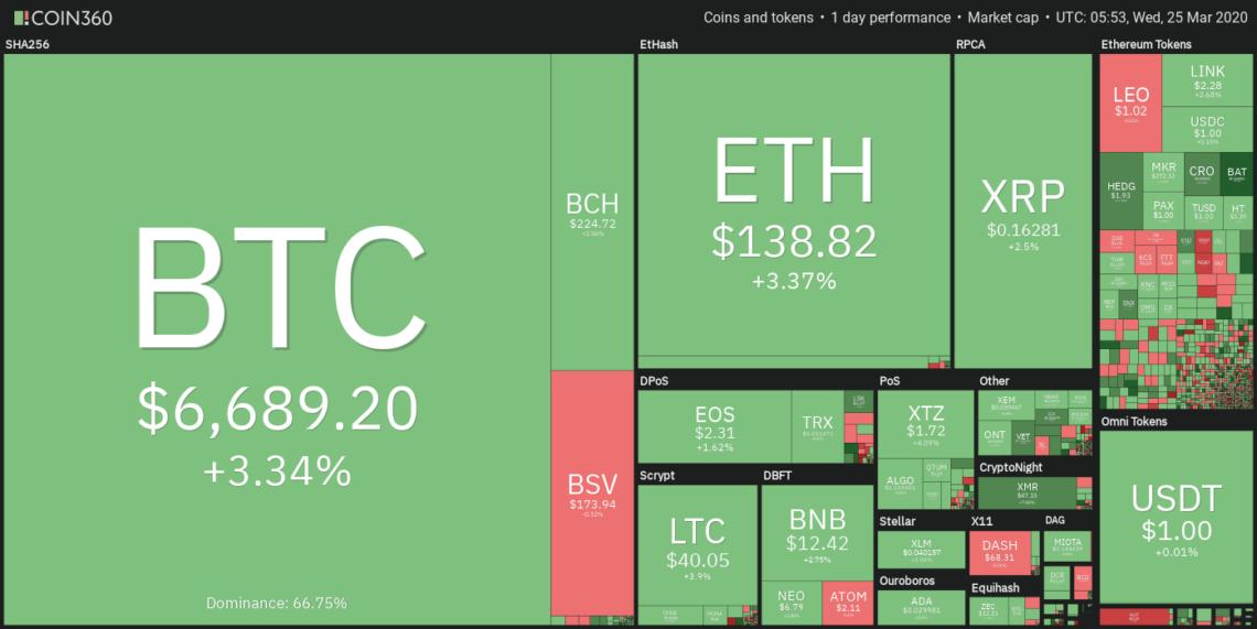 coin360  bitcoin