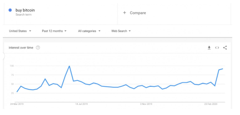 google-trends-buy-bitcoin