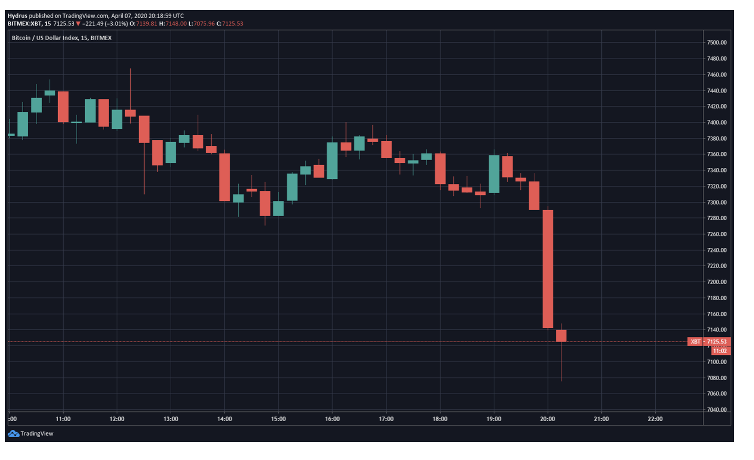 Bitcoin-dusus-hareketi