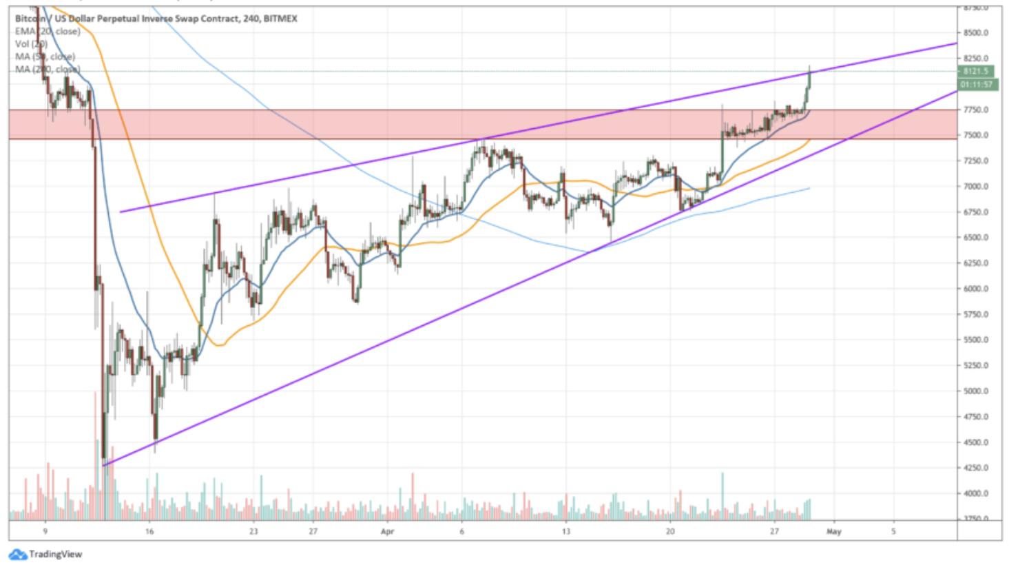 Bitcoin-yukarı-yonlu-hareket