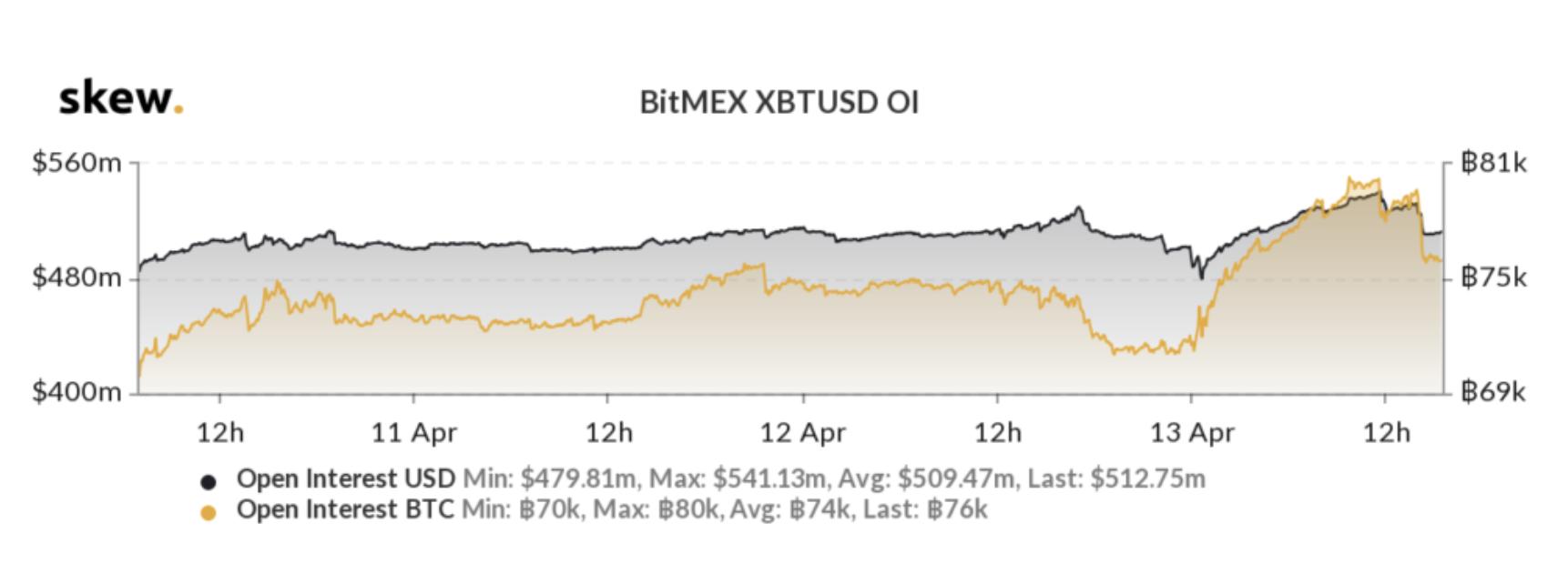 bitcoin-oi-voltalite-grafik