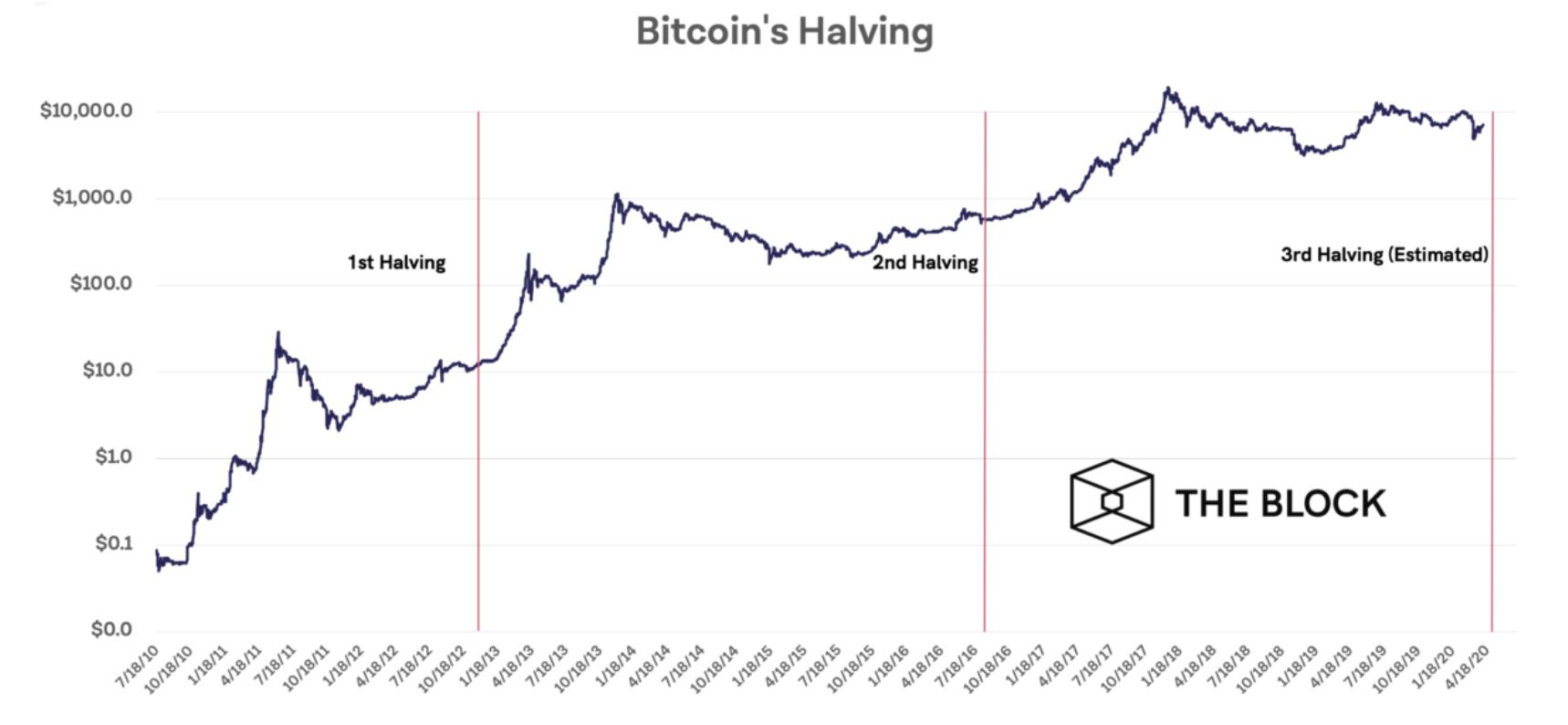 bitcoin-yarilanma-sonrasi-artislar