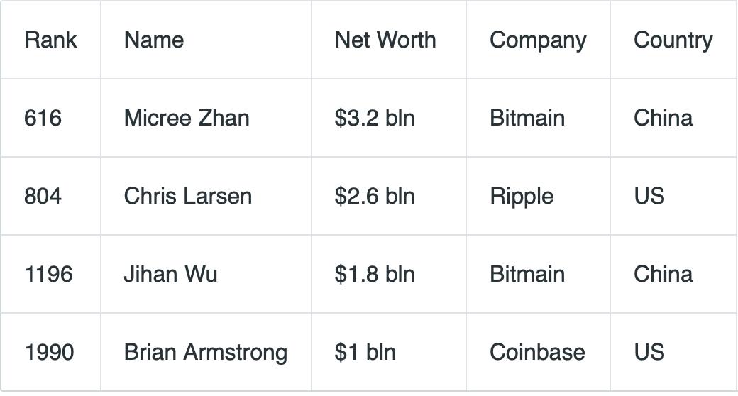 en-zengin-kripto-milyarderleri