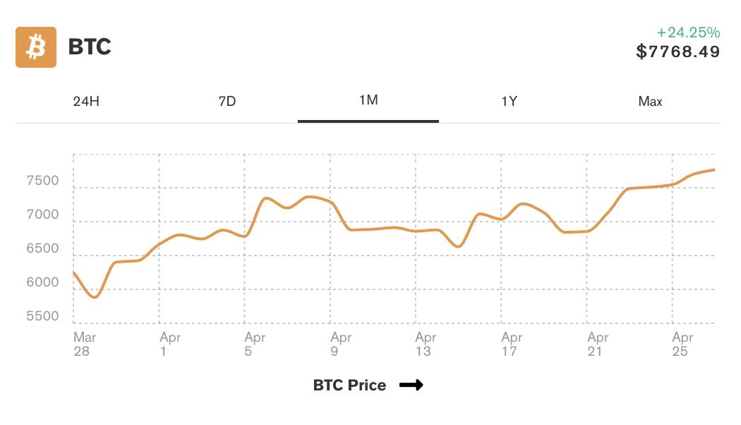 mart-sonrasi-bitcoin-hareketi