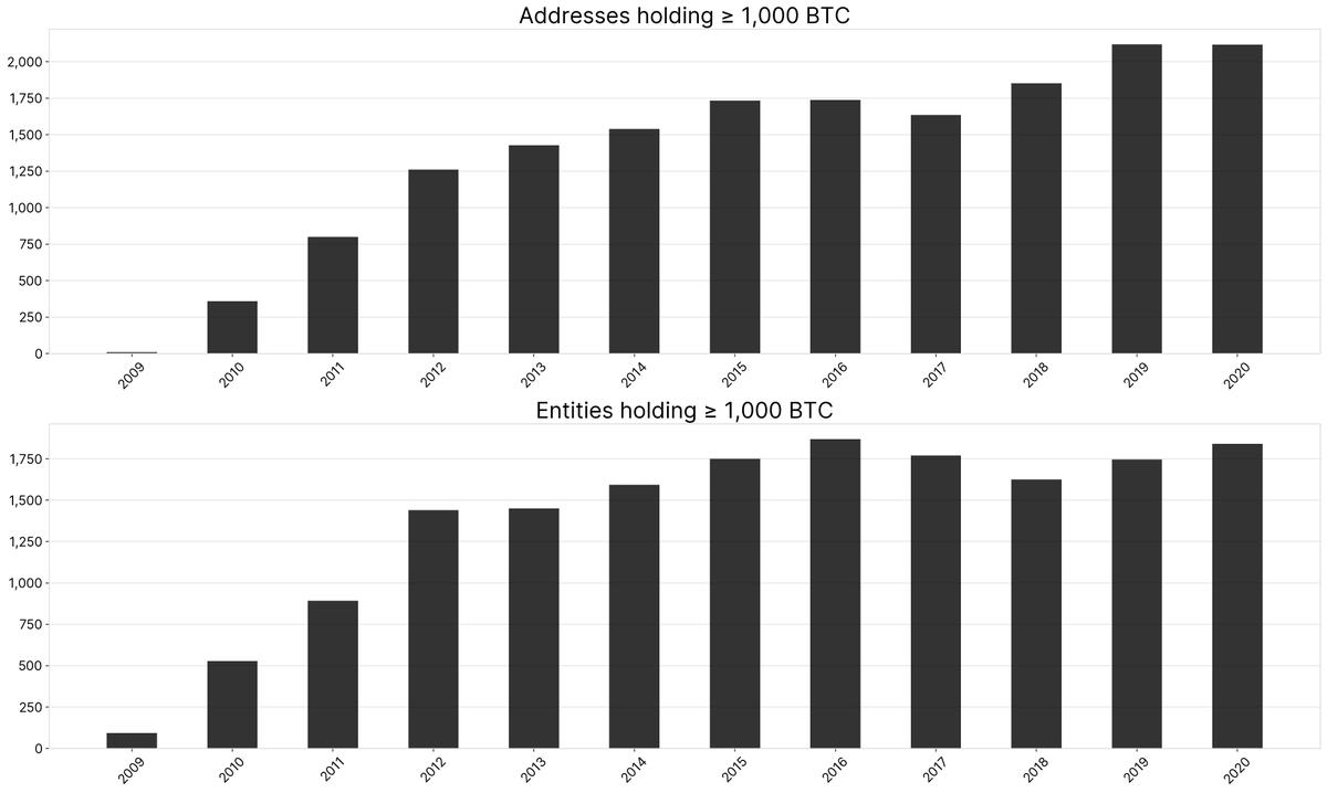 1.000BTC üzeri Varlıklar / Adresler 2016vs2020. Kaynak: GlassNode