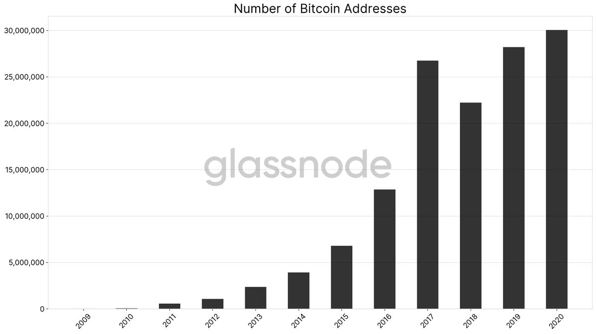 BTC Adresleri 2016vs2020 Kaynak GlassNode