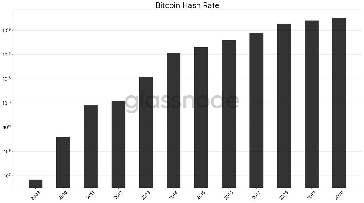 BTC Hashrate Büyümesi. Kaynak: GlassNode