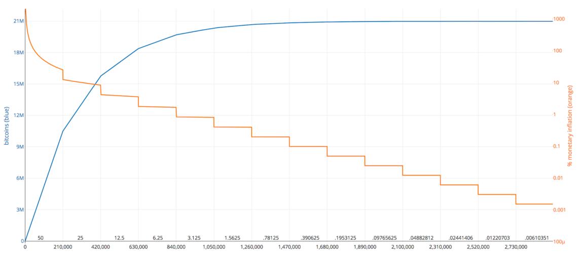 Bitcoin Yarılanma Grafiği