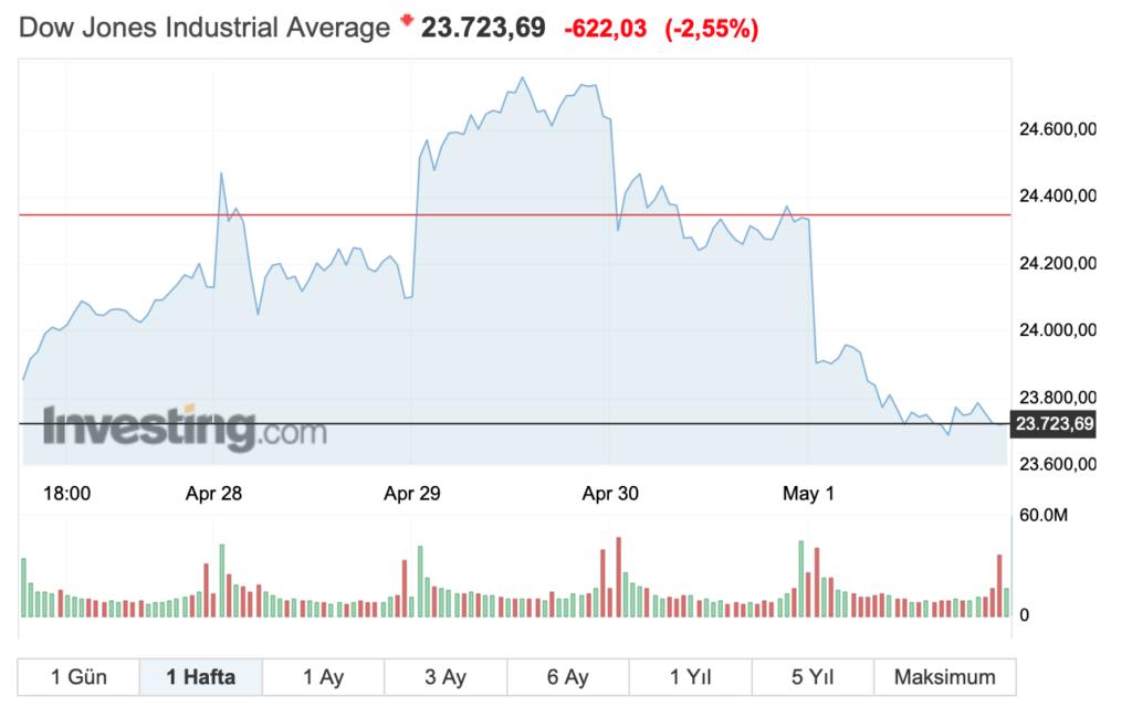 Dow Jones Endeksi