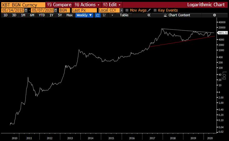 Raoul Pal: Bitcoin (BTC) Sadece Dört Yılda 1.000.000 Dolara Ulaşabilir
