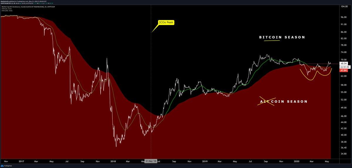 "Bitcoin dominance ""golden cross"" oluşumu"