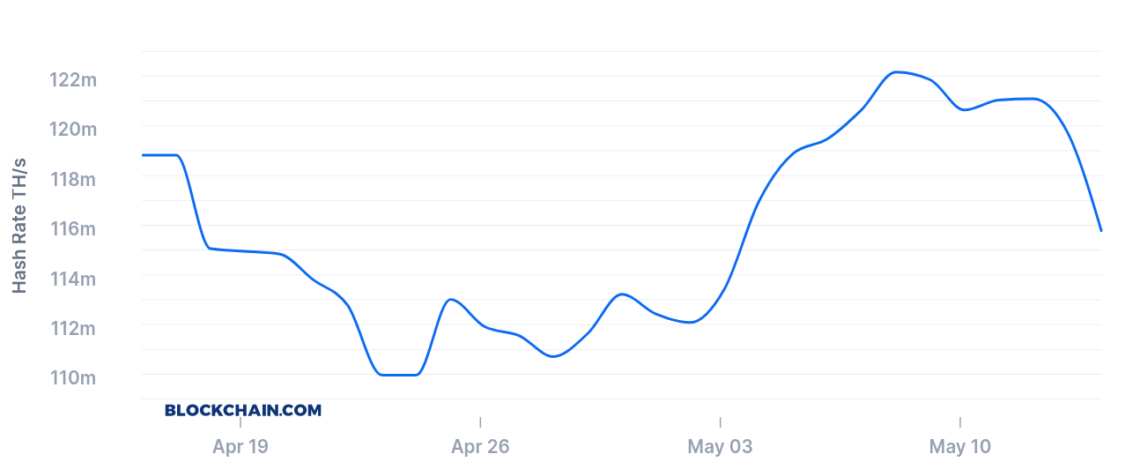 Bitcoin hashrate'i gösteren 1 aylık grafik