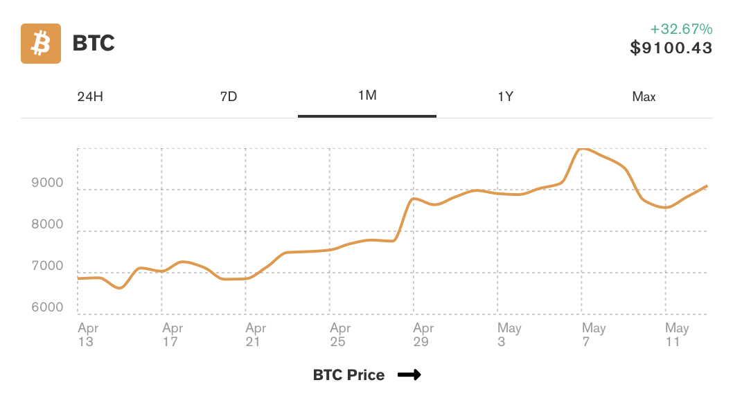 bitcoin-aylik-grafik