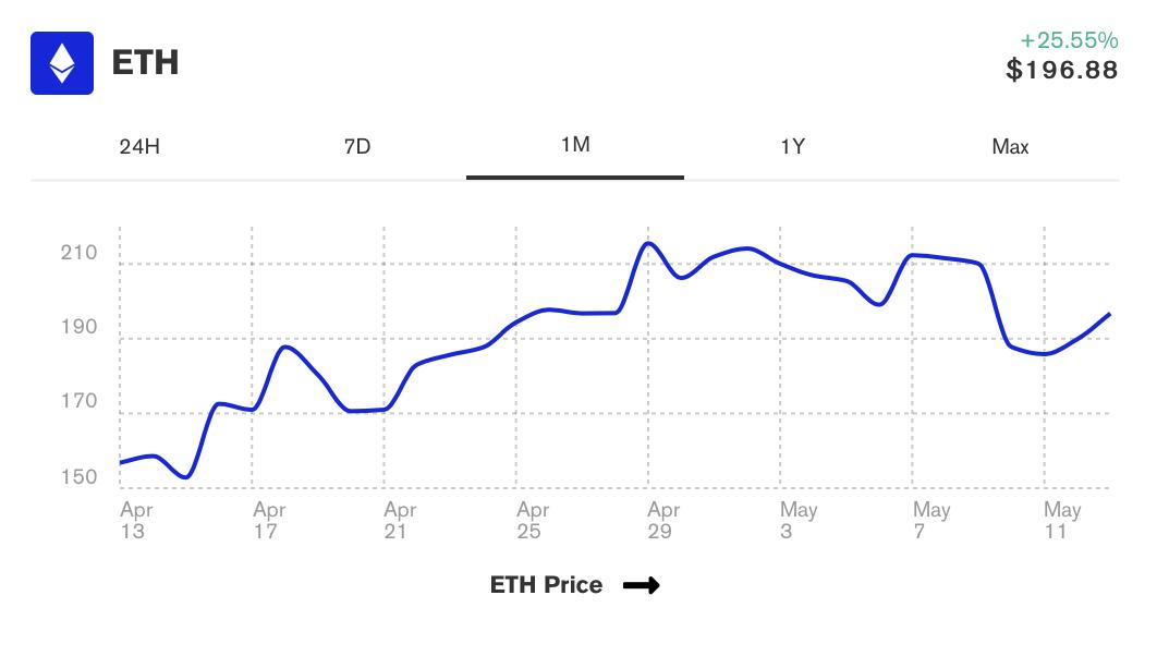 ethereum-aylik-grafik