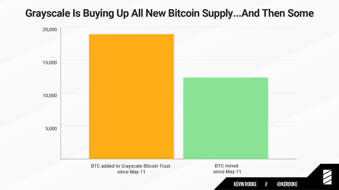 grayscale bitcoin satın alım