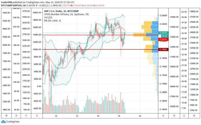 XRP/USD için saatlik grafik - Kaynak: TradingView.com