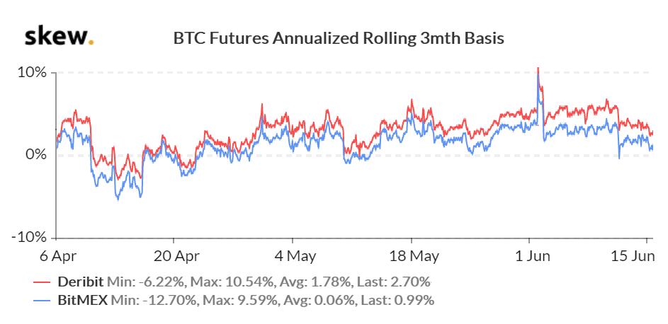 3 aylık BTC sözleşmeleri Kaynak Skew