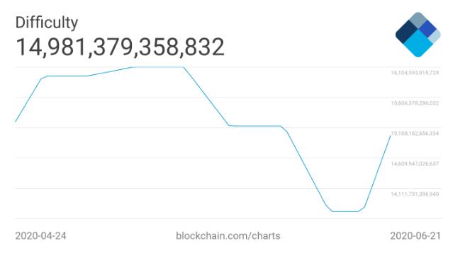 btc bitcoin zorluğu