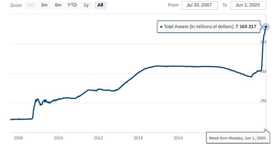 Federal Rezerv Bilançosu