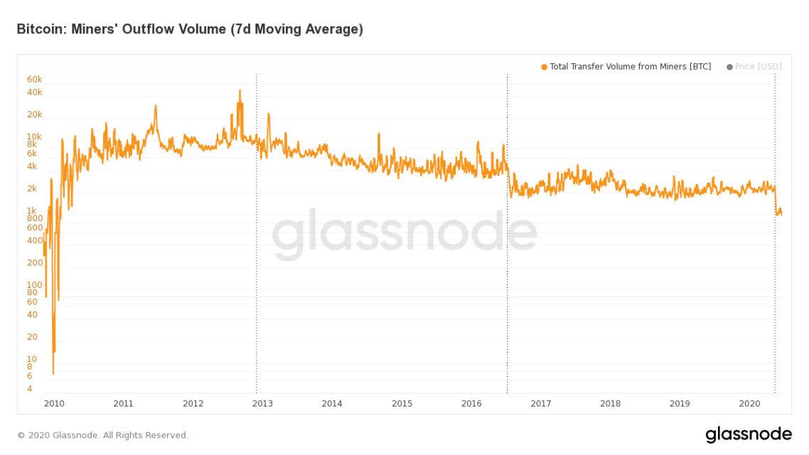 glassnode bitcoin verileri