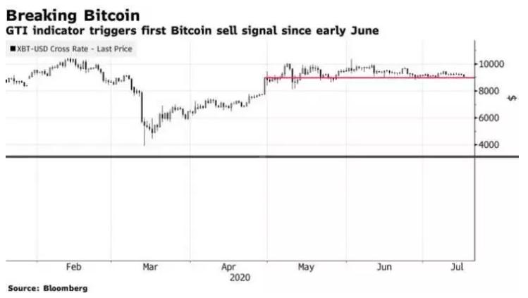 Bitcoin Bloomberg İndikatör GTI