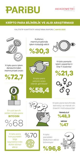 Paribu infografik