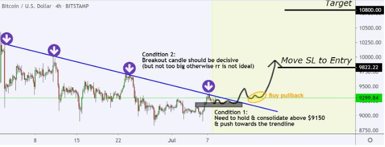 bitcoin btc grafik