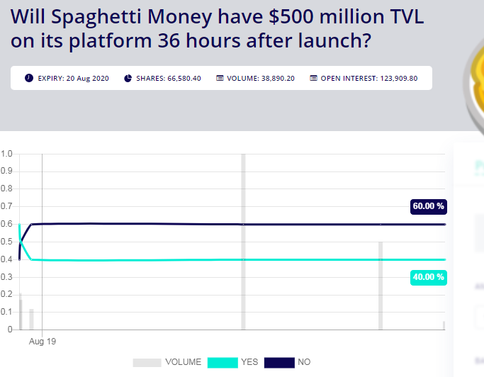 Spaghetti Money